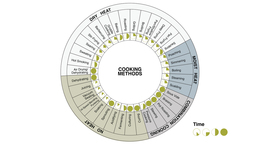 Onecolumn_cooking_methods_wheel-02
